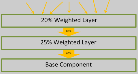 layer_diagram1