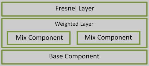 layer_diagram2